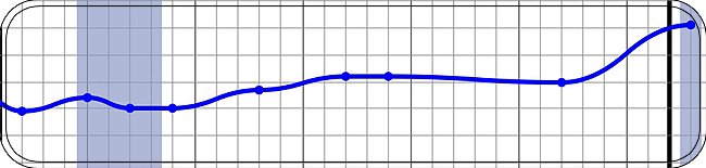 abgespeckt - Dezember 2013 - +2,6 kg