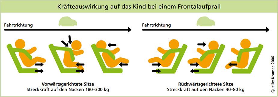 Kraefte Reboarder vs Font Kindersitz